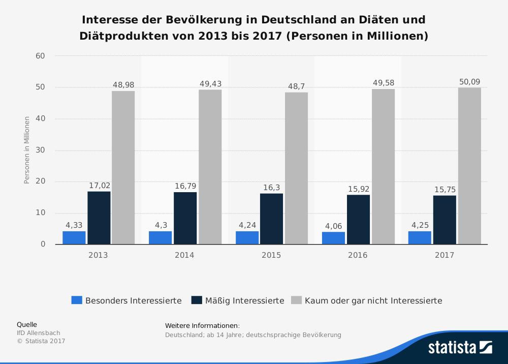 Umfrageergebnis zum Interesse an Diäten und Diätprodukten in Deutschland