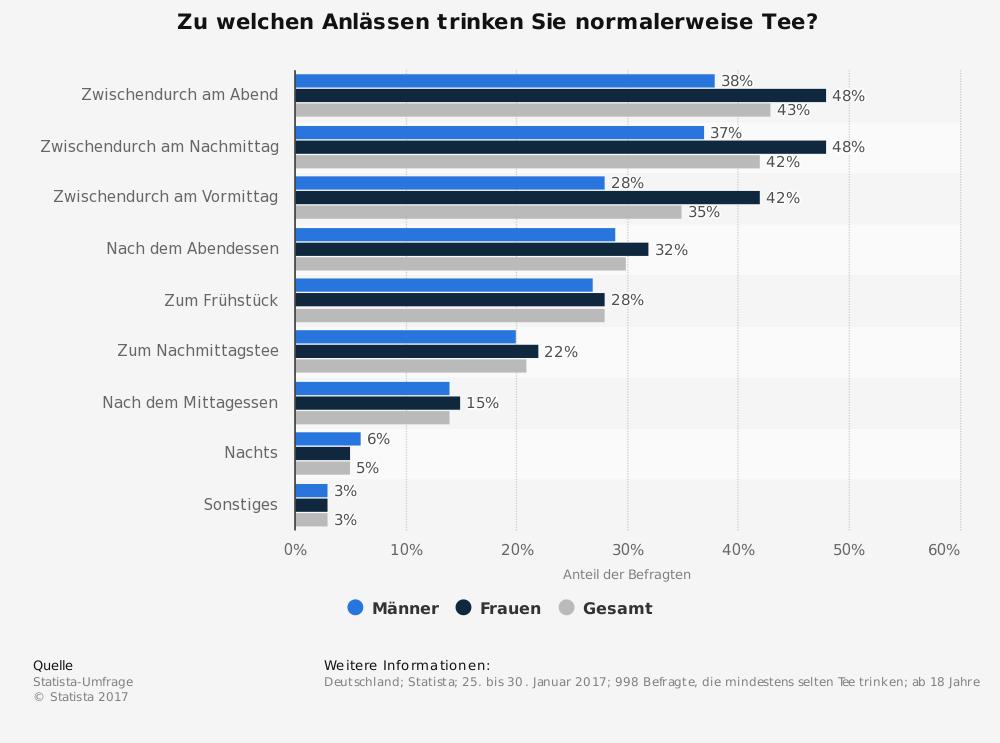 Statista-Statistik zum Thema Tee