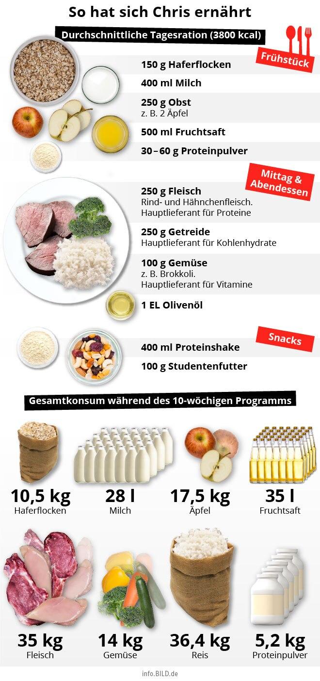 """10 Wochenprogramm"" Ernährungs-Grafik"