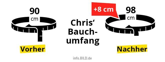 """""""10 Wochenprogramm"""" im Test: Zunahme des Bauchumfangs"""