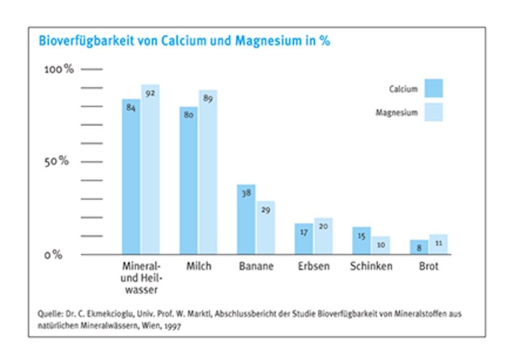 Grafik zur Bioverfügbarkeit von Calcium und Magnesium